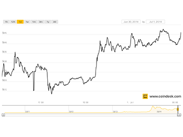 Bitcoin and Gold prices both surge after mixed data