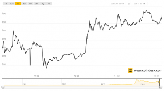Bitcoin and Gold Prices