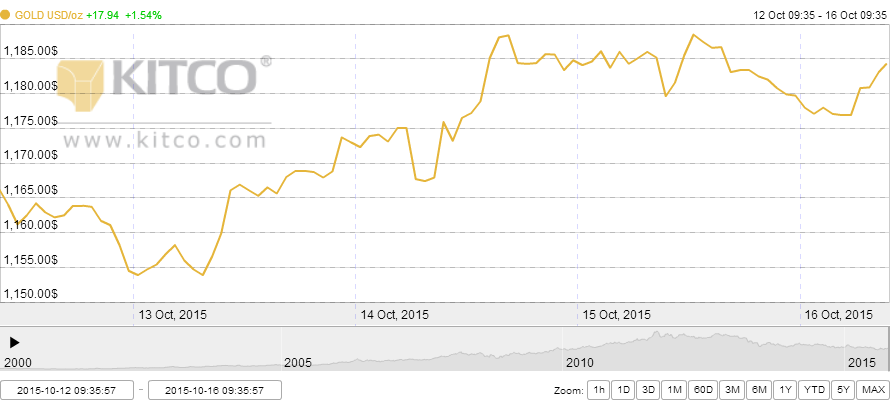 GOLD 2015-10-12 to 2015-10-16