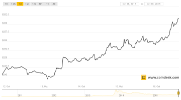 Weekly Financial Report on Gold, Silver and Cryptocoins (12-16 Oct)