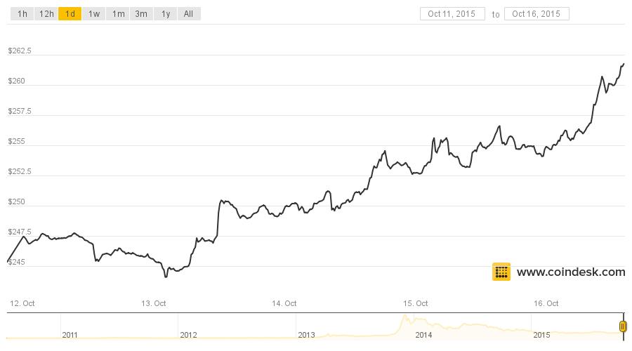 coindesk-bpi-chart-12161015