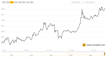 Weekly Financial Report on Gold, Silver and Cryptocoins (19-23 Oct)