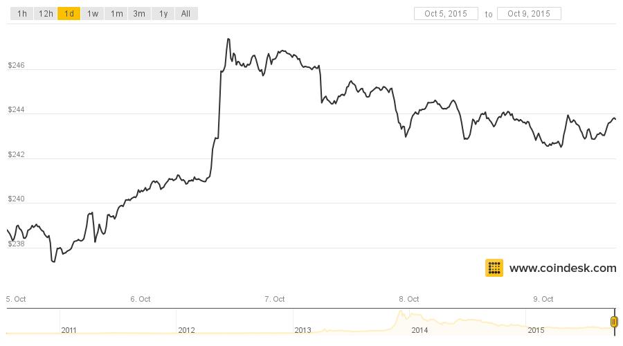 Gold, Silver, Bitcoin